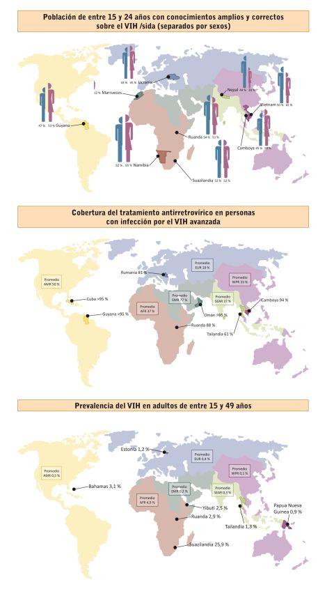 Infografía SIDA-AIDS-HIV-VIH
