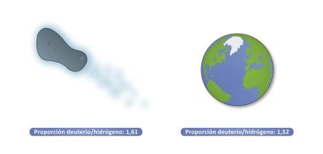 infografía-Hartley2-Tierra-Astrobiologia