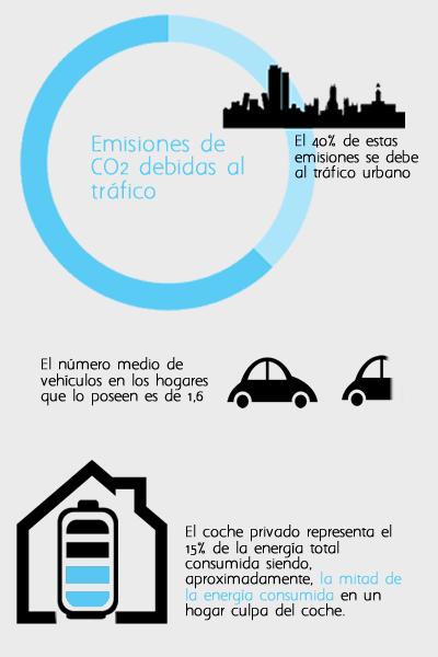 Resultado de imagen para emisiones coches infografia
