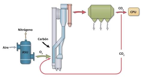 infografia-oxicombustion-carbon