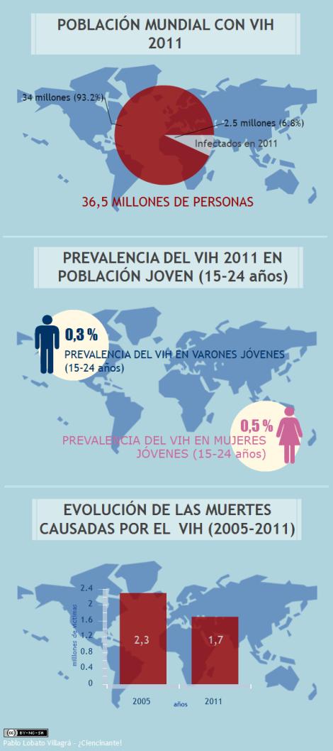 infografia-datos-poblacion-mundial-SIDA-2011