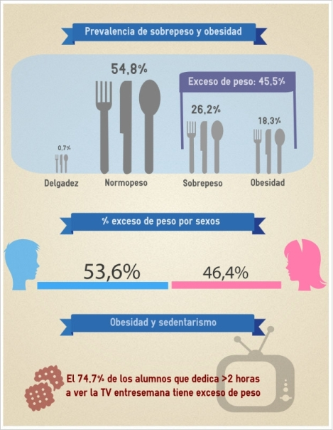 sobrepeso-infantil-españa-obesidad