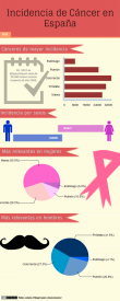 infografia-incidencia-cancer-españa-2012