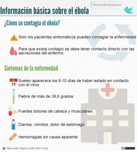 infografia_ebola